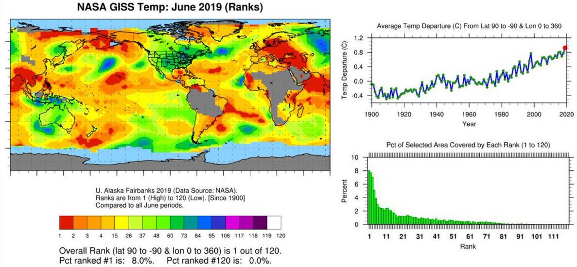 NASA :六月份全球平均气温再创新高