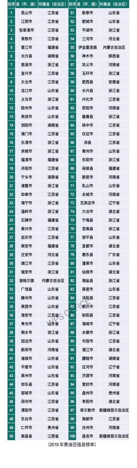 最新全国百强县放榜:江苏昆山第一,中部地区上榜数上升