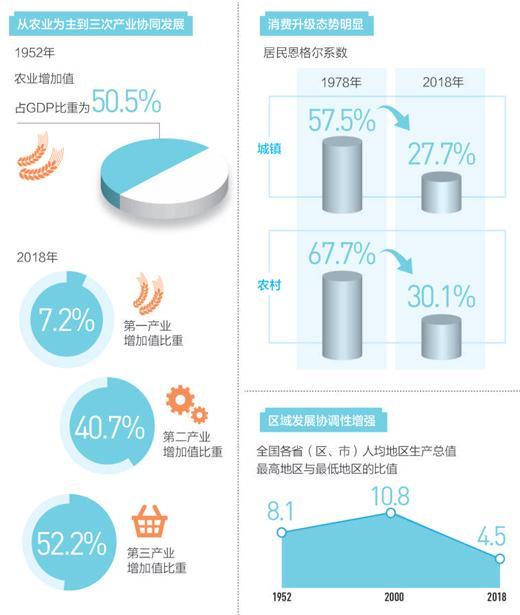 第三产业、消费对经济增长贡献率分别为59.7%、76.2%
