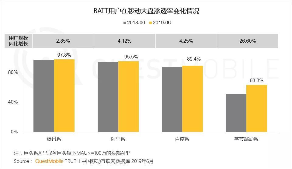 QuestMobile半年报告:BAT用户渗透率依然位列前三