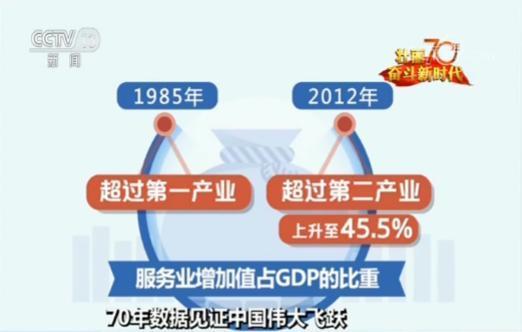 国家统计局:70年来服务业成为中国经济第一大产业