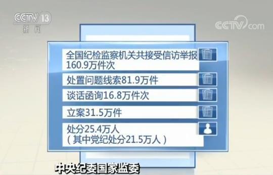 中央纪委国家监委:上半年接受信访举报160.9万件次 处分25.4万人