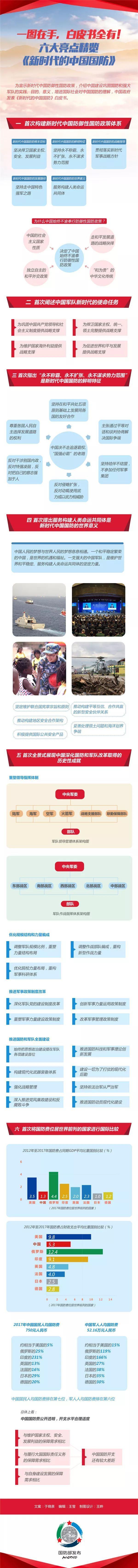 六大亮点精览《新时代的中国国防》白皮书