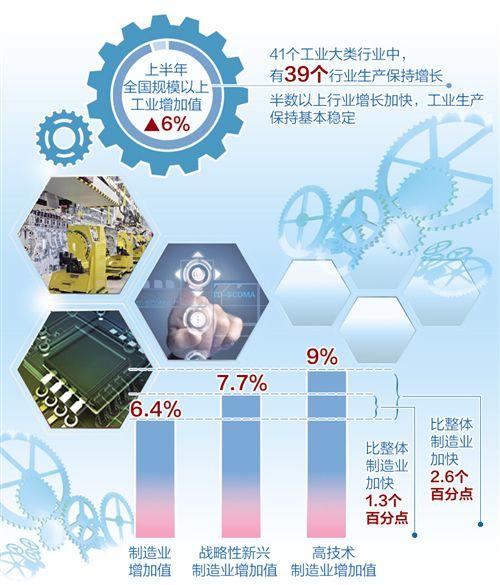 工业运行指标表现超预期