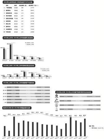 上半年杭州楼市大数据:租房的人多了 租金却下降了