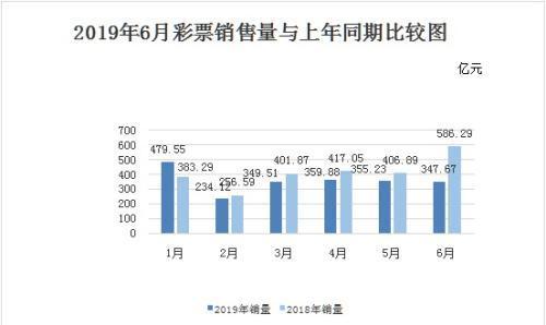 财政部:6月全国销售彩票347.67亿元 同比降40.7%