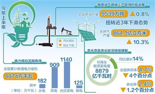 我国能源供给保障能力不断提升 原油产量扭转下滑态势
