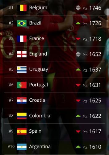 丁成功的美丽人生福州三江口高级中学国际足联最新世界排名:比利时仍居第一 国足第71