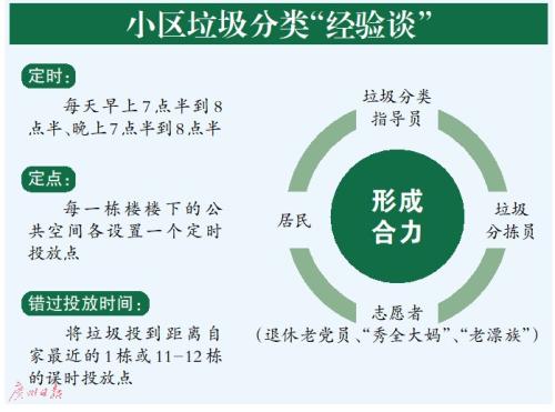"""广州:投放定时定点 垃圾""""日产日清"""""""