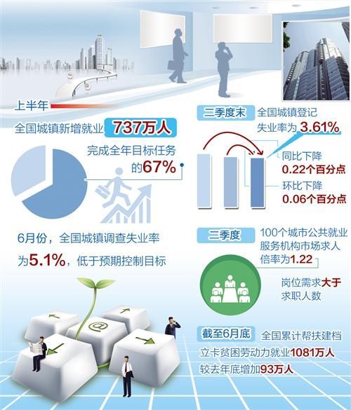 上半年我国就业形势总体稳定 城镇新增就业737万人
