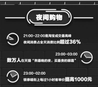 """阿里大数据""""剧透""""杭州""""夜经济"""""""