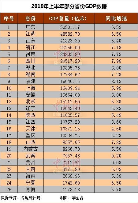 25省份公布经济半年报 14省份GDP增速跑赢全国