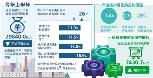 消费品制造业利润增长较快