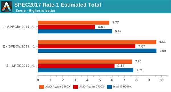 多核打游戏反而更慢?谈CPU和游戏优化那点事国际版概念股