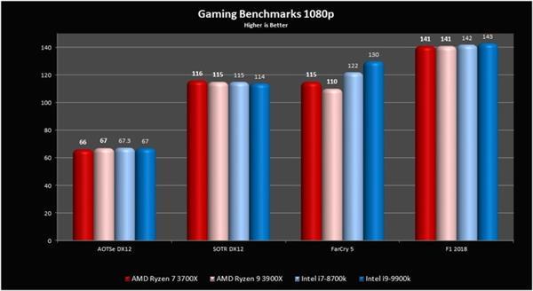 多核打游戏反而更慢?谈CPU和游戏优化那点事
