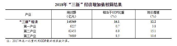 """末世之女契约师诺基亚c3002018年我国""""三新""""经济增加值为145369亿元"""