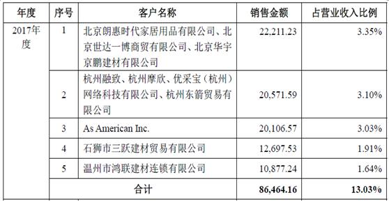沁源天气预报培华学校云东鹏控股两次职工持股本钱差异巨大,多名经销商疑似存在相关联系