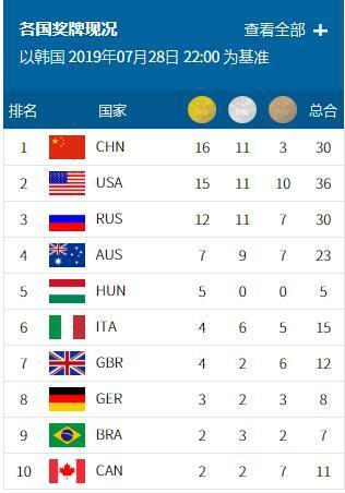 2019国际泳联光州世锦赛闭幕 中国队位列金牌榜榜首