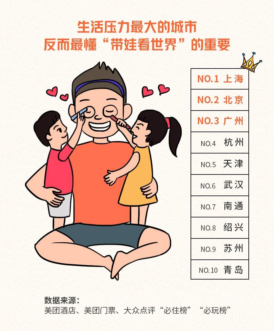 暑期各地奶爸遛娃生存指南:北上广看重带娃看