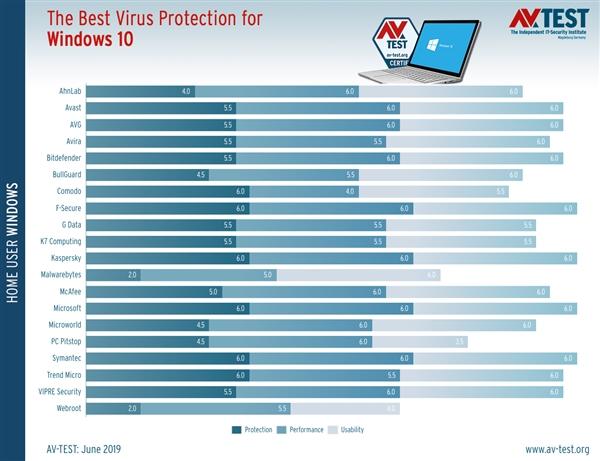 windows7旗舰版电脑登陆密码忘记,Win10杀软最新PK:自带安全中心媲美卡巴、诺顿