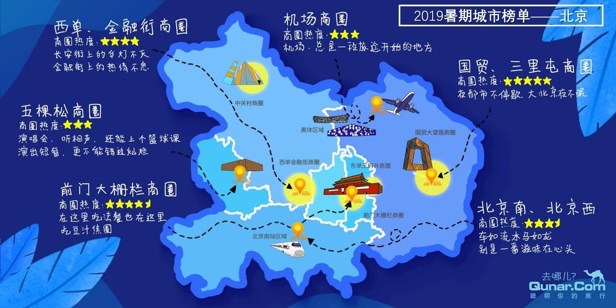 去哪儿网发布2019暑期北京旅游热力榜