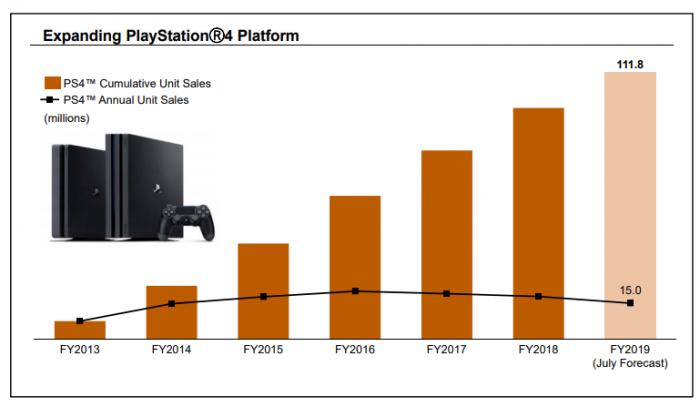 在PS5公布之后 PS4销量低于索尼预期