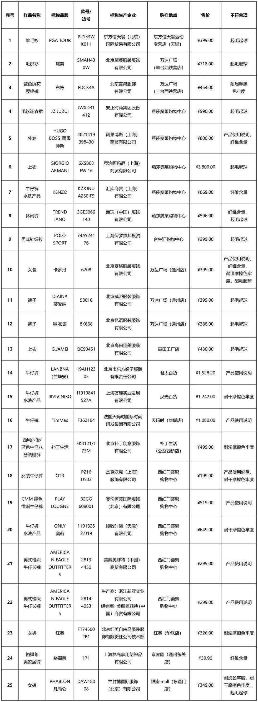 北京消协买100件衣服25件不达标:阿玛尼、ONLY等上榜