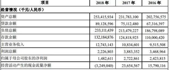 ▲洛阳银行2018年净利润同比大降 来源:洛阳银行2018年年报