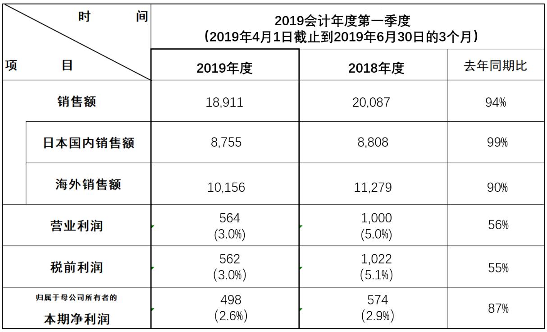 松下发布2019年Q1财报:净利润498亿日元