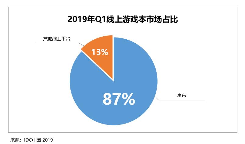 京东占据线上游戏本近9成市场份额
