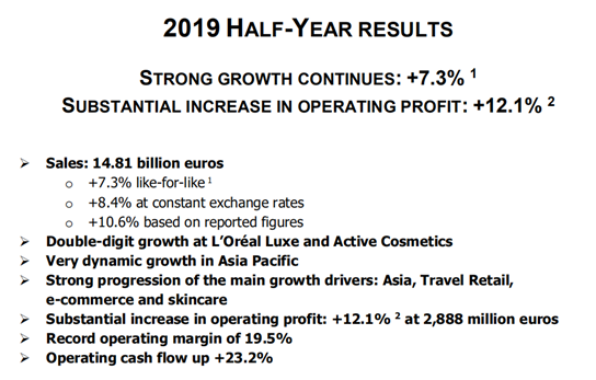 欧莱雅上半年销售额增长7.3% 中国区市场继续保持强劲增长