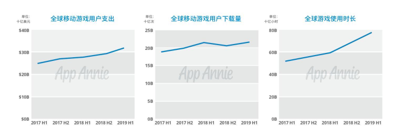 App Annie发布《2019年中国移动游戏出海深度洞察报告》