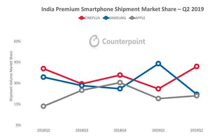 一加获2019年Q2印度高端手机市场第一名