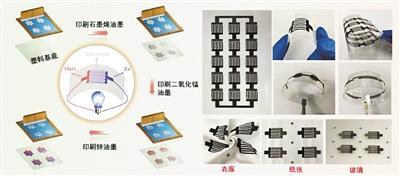"""丝网印刷技术 """"印""""出高柔性新型平面电池"""