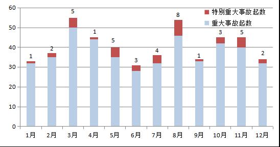 双色球2013033森雅s80发动机应急办理部发布近十年8月份重特大事端剖析 提示抓好夏日高温时节安全出产作业