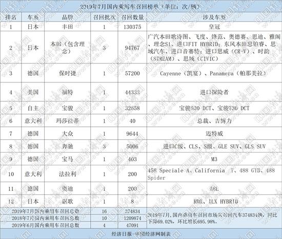 """7月召回37.48萬輛 皇冠""""領銜"""",寶駿""""同病相憐"""""""