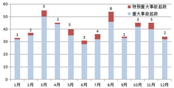 應急管理部:近10年來8月份發生特別重大事故最為集中