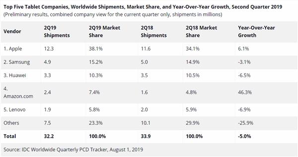 yayraman讯酷网IDC发布2019Q2平板电脑统计数据 iPad位居榜首