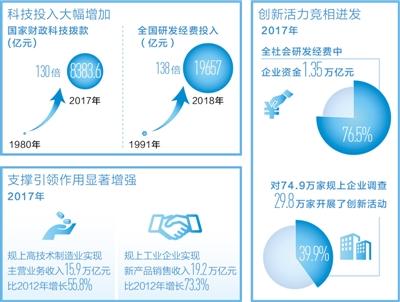 科技为高质量发展添动力(经济新方位·70年数据说明什么)