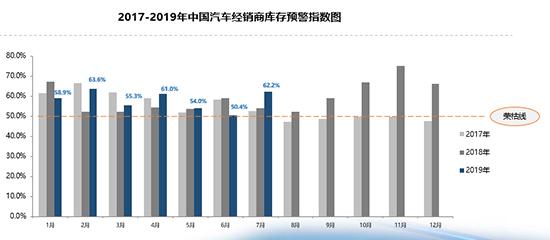 銷量透支致庫存壓力驟增 二手車上半年逆勢上升