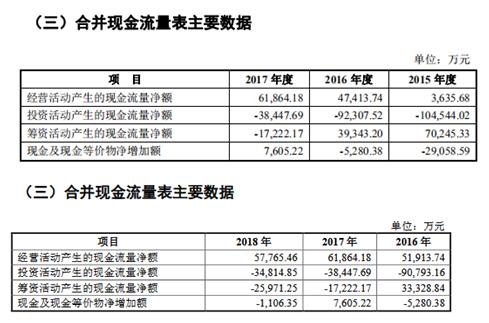 森麒麟重启IPO,旧疾未改添新病?