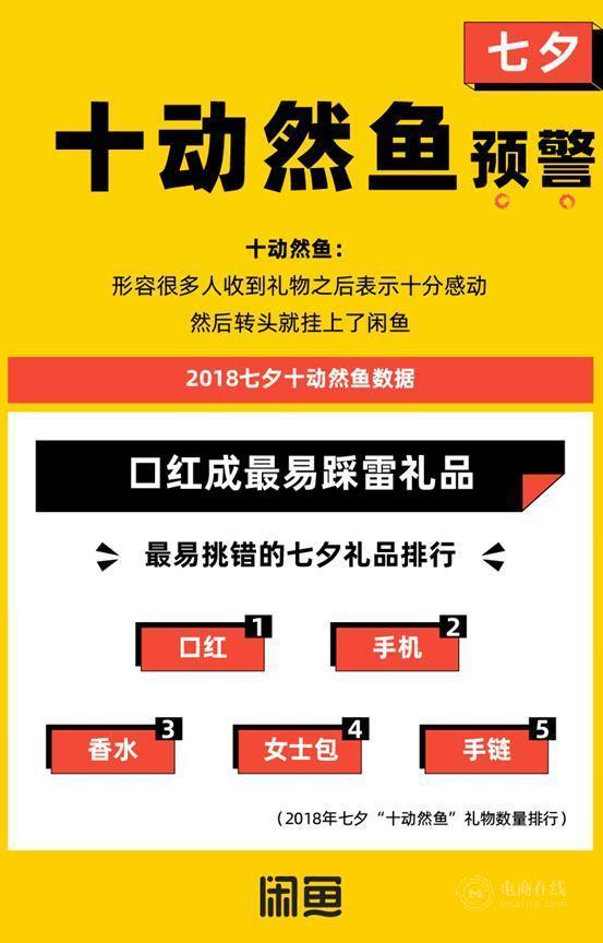 """谁会""""十动然鱼""""?九成未婚,上海女性最多"""