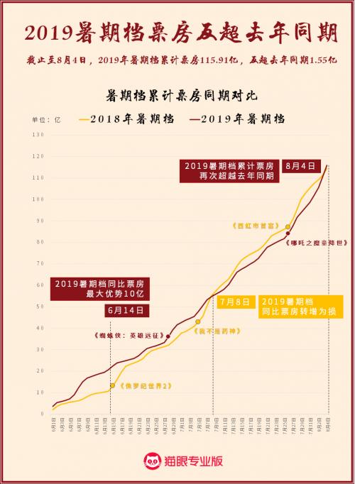 2019暑期档票房115.9亿 反超去年同期