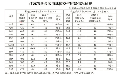 南京、徐州、苏州等7市PM2.5浓度降幅未达标