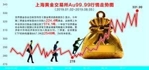 避险资产受追捧 国内黄金期货强势涨停