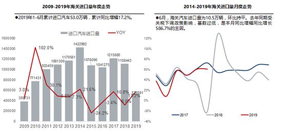 上半年進口車扭轉下滑態勢 平行進口占比創新高