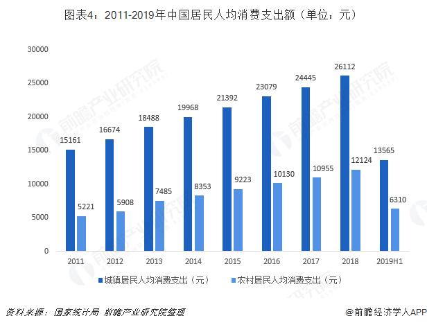 圖表4:2011-2019年中國居民人均消費支出額(單位:元)