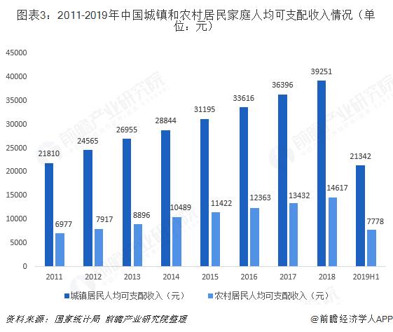 圖表3:2011-2019年中國城鎮和農村居民家庭人均可支配收入情況(單位:元)