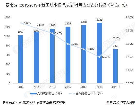 圖表5:2013-2019年我國城鄉居民衣着消費支出占比情況(單位:%)