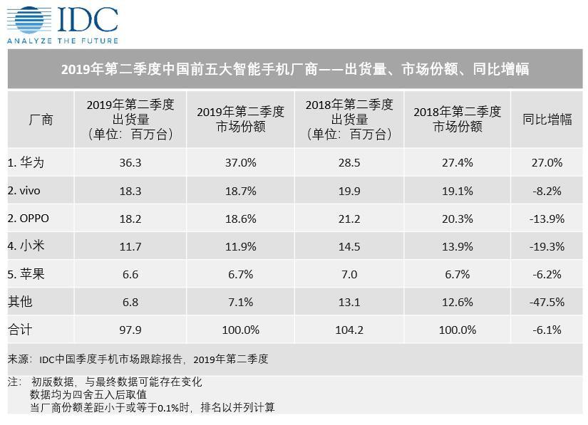 IDC:2019年上半年中国智能手机出货量下滑5.4%